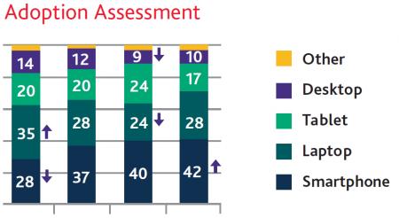 Adoption Assessment
