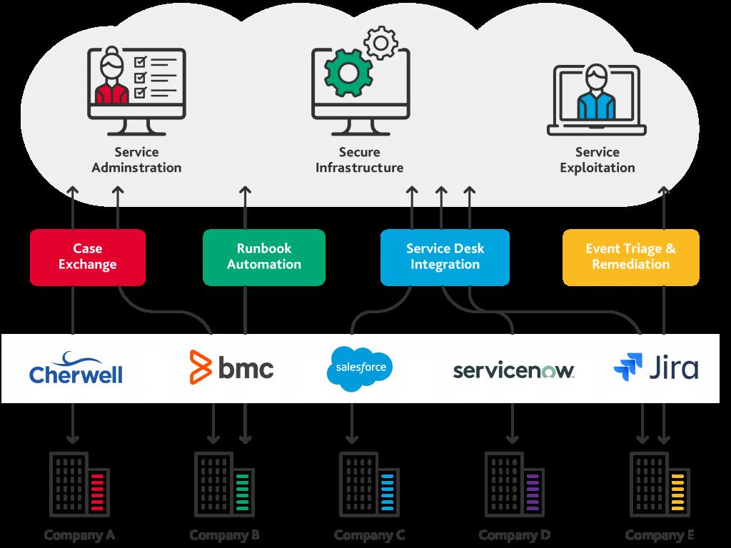 Platform Integration engine - Fusion - BMC Platinum Partner